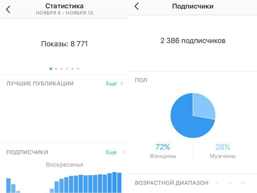 Статистика публикаций в бизнес-аккаунте Инстаграм